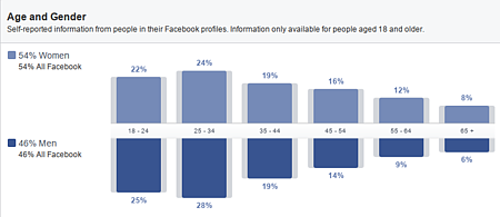 20140812-facebook-insights