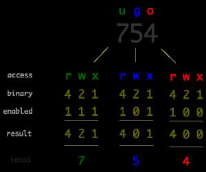 20160601-linux-file-permissions